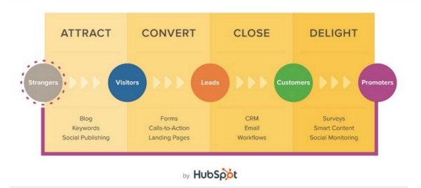 Inbound marketing: le fasi dell'inbound marketing