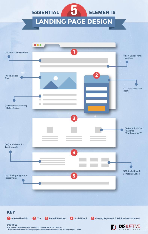 Gli elementi per creare una landing page