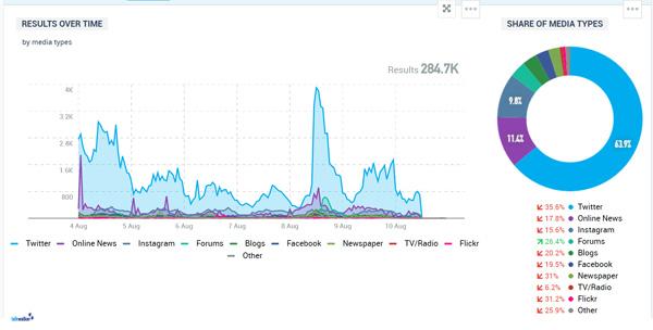Social Media Analytics: grafico a torta