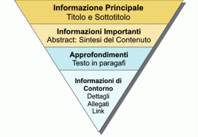 Migliorare la leggibilità di un post sul blog con la piramide rovesciata